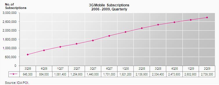 IDA - 3G Subscribers